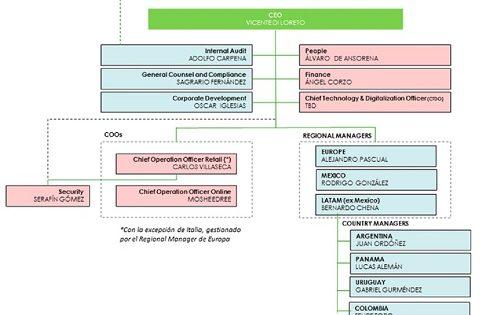 Codere reforms organisation to drive 'global efficiencies'