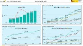 SPAIN – DGOJ publishes online gambling market report 2020