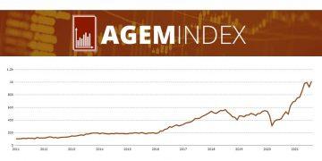 AGEM Index reaches all-time high